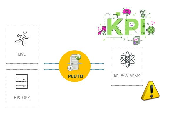 Pluto Analytics, Alarms & KPI