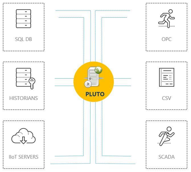 Pluto Gateway for OPC, Scada, SQL & Iiot servers and Historians
